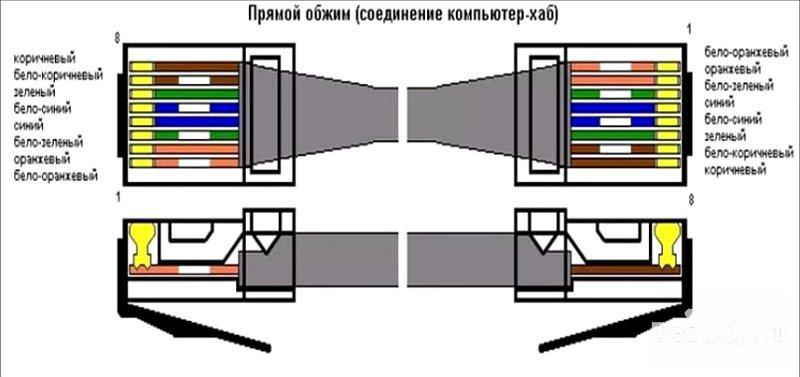 Как обжать коннектор RJ-45 интернет кабеля без кримпера, обычной отвёрткой
